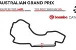 Il GP Australia Formula 1 2017 secondo Brembo